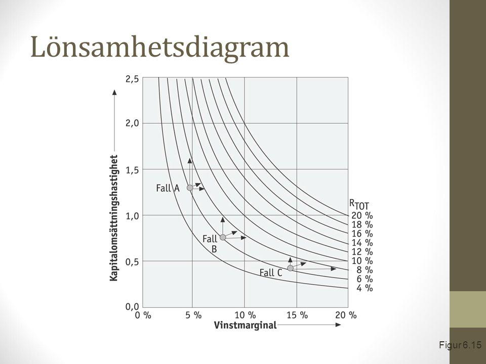 Lönsamhetsdiagram Figur 6.15