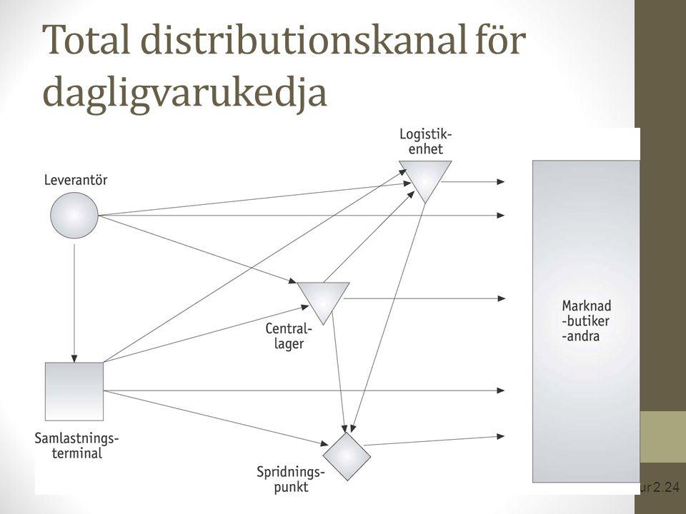 Total distributionskanal för dagligvarukedja Figur 2.24