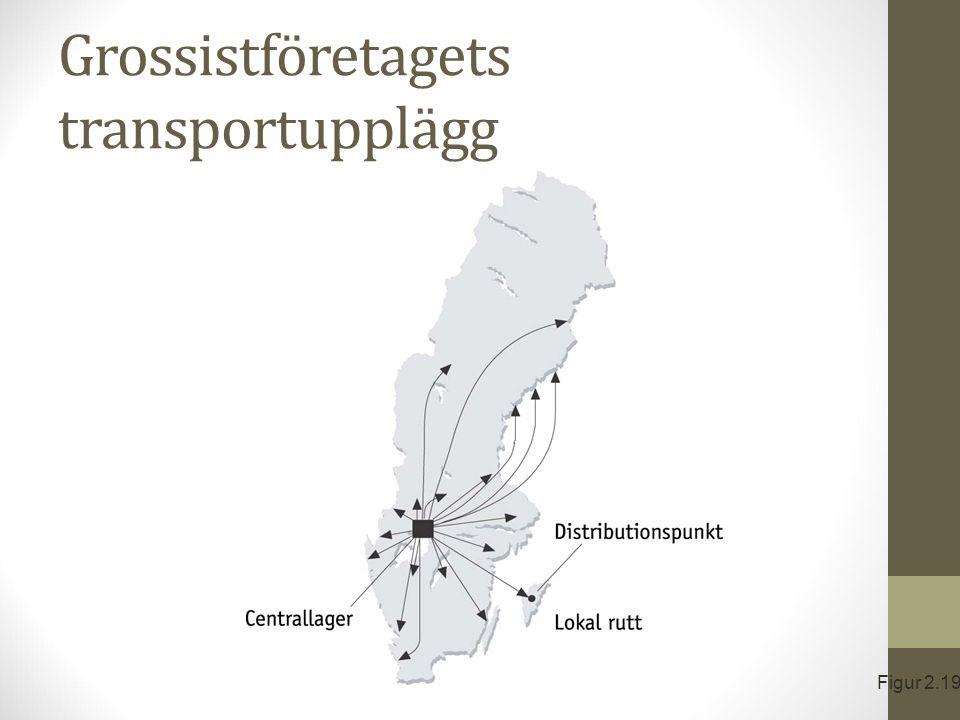 Grossistföretagets transportupplägg Figur 2.19