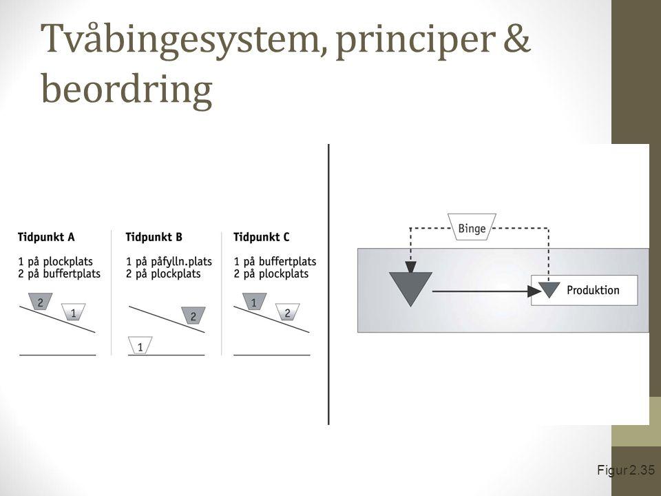 Tvåbingesystem, principer & beordring Figur 2.35