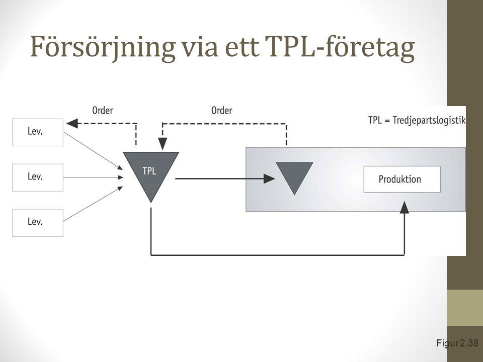 Försörjning via ett TPL-företag Figur 2.38