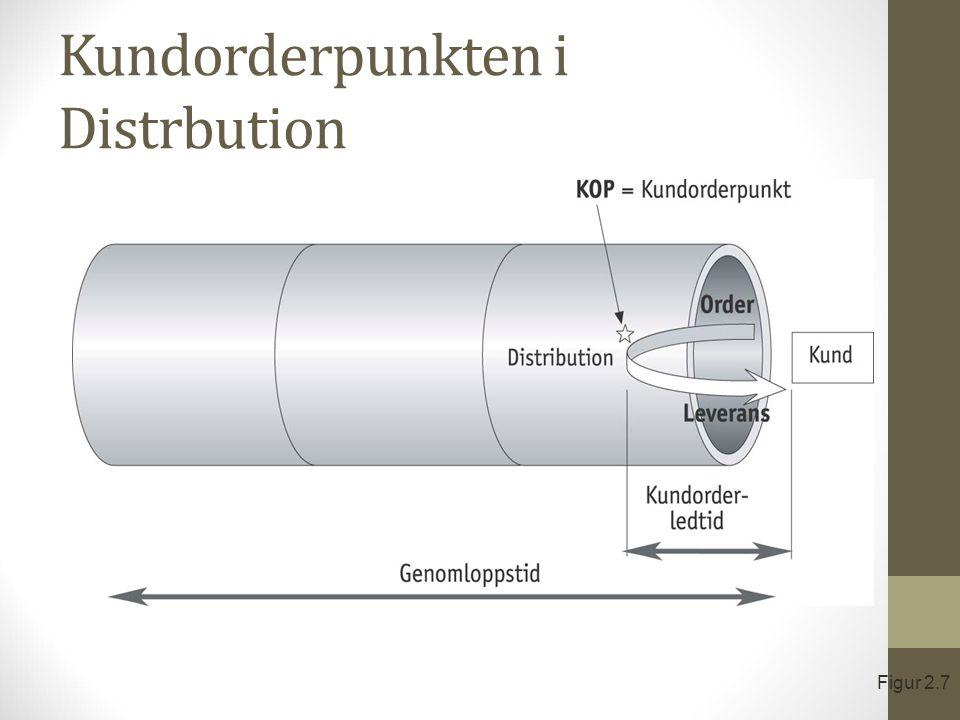 Kundorderpunkten i Distrbution Figur 2.7