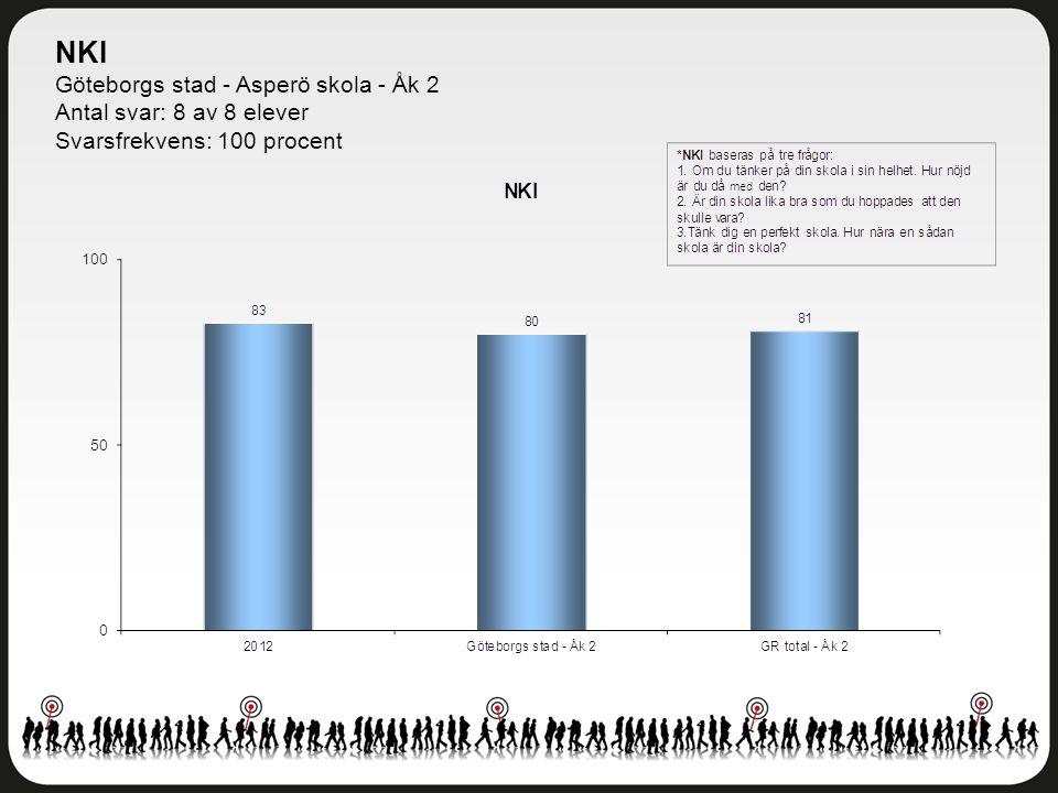 Delområdesindex Göteborgs stad - Asperö skola - Åk 2 Antal svar: 8 av 8 elever Svarsfrekvens: 100 procent