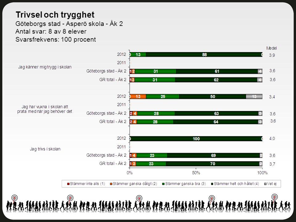 Delaktighet och inflytande Göteborgs stad - Asperö skola - Åk 2 Antal svar: 8 av 8 elever Svarsfrekvens: 100 procent