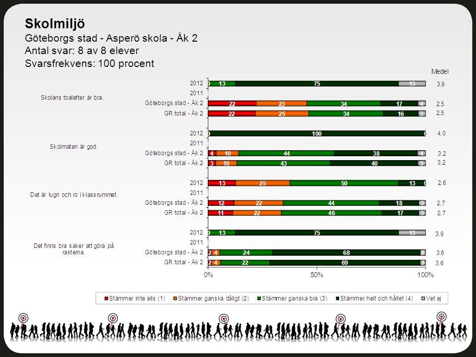 Kunskap och lärande Göteborgs stad - Asperö skola - Åk 2 Antal svar: 8 av 8 elever Svarsfrekvens: 100 procent