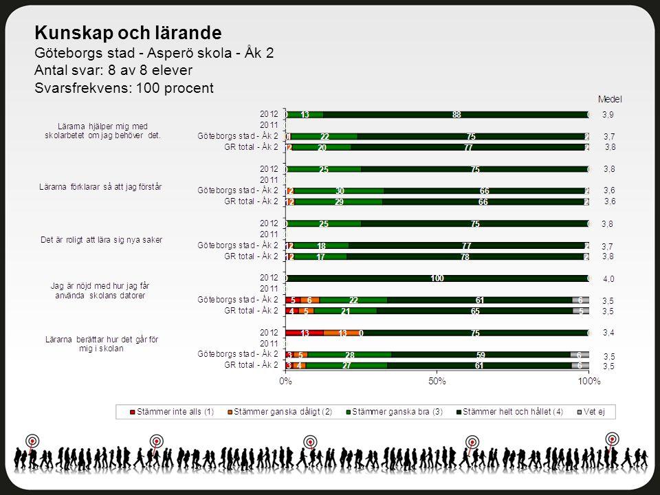 Bemötande Göteborgs stad - Asperö skola - Åk 2 Antal svar: 8 av 8 elever Svarsfrekvens: 100 procent