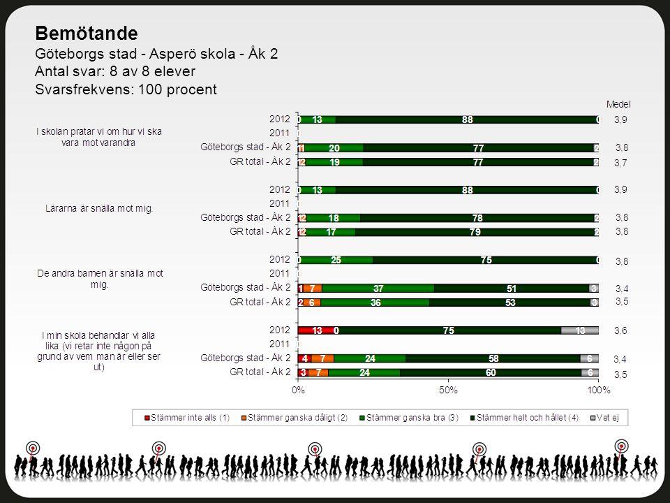 Övriga frågor Göteborgs stad - Asperö skola - Åk 2 Antal svar: 8 av 8 elever Svarsfrekvens: 100 procent