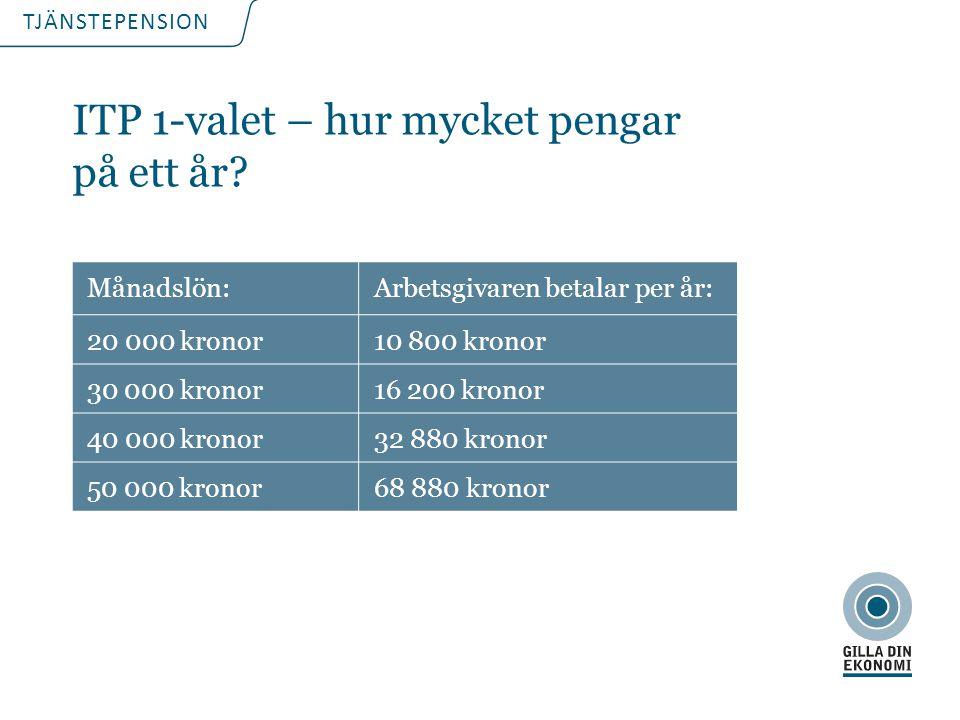 TJÄNSTEPENSION ITP 1-valet – hur mycket pengar på ett år? Månadslön:Arbetsgivaren betalar per år: 20 000 kronor10 800 kronor 30 000 kronor16 200 krono