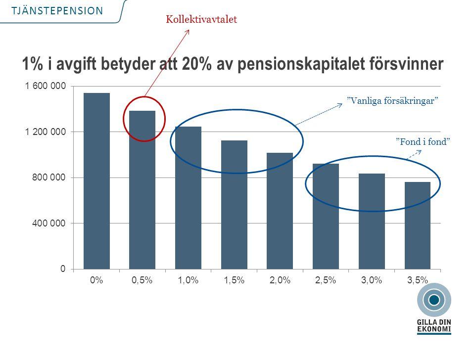 """TJÄNSTEPENSION 1% i avgift betyder att 20% av pensionskapitalet försvinner Kollektivavtalet """"Vanliga försäkringar"""" """"Fond i fond"""""""