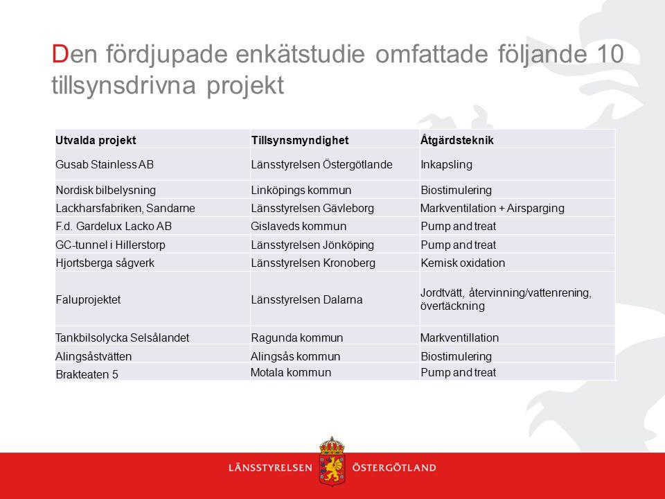 Den fördjupade enkätstudie omfattade följande 10 tillsynsdrivna projekt Utvalda projektTillsynsmyndighetÅtgärdsteknik Gusab Stainless ABLänsstyrelsen