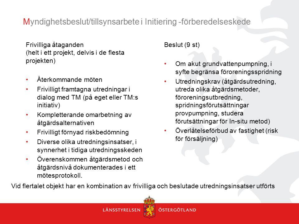Myndighetsbeslut/tillsynsarbete i Initiering -förberedelseskede Frivilliga åtaganden (helt i ett projekt, delvis i de flesta projekten) Återkommande m