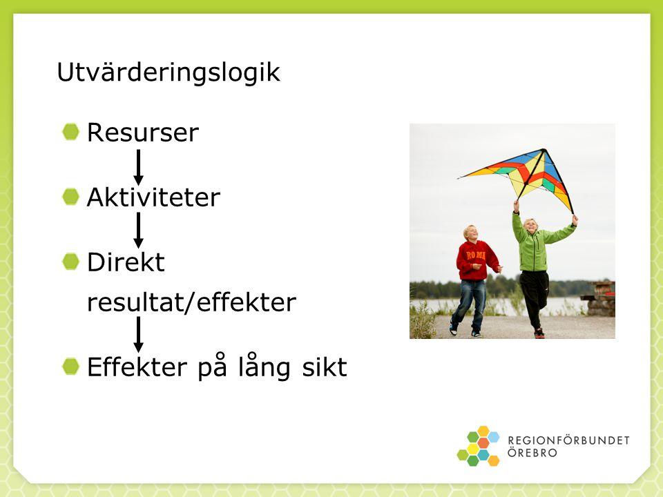 Utvärderingslogik Resurser Aktiviteter Direkt resultat/effekter Effekter på lång sikt