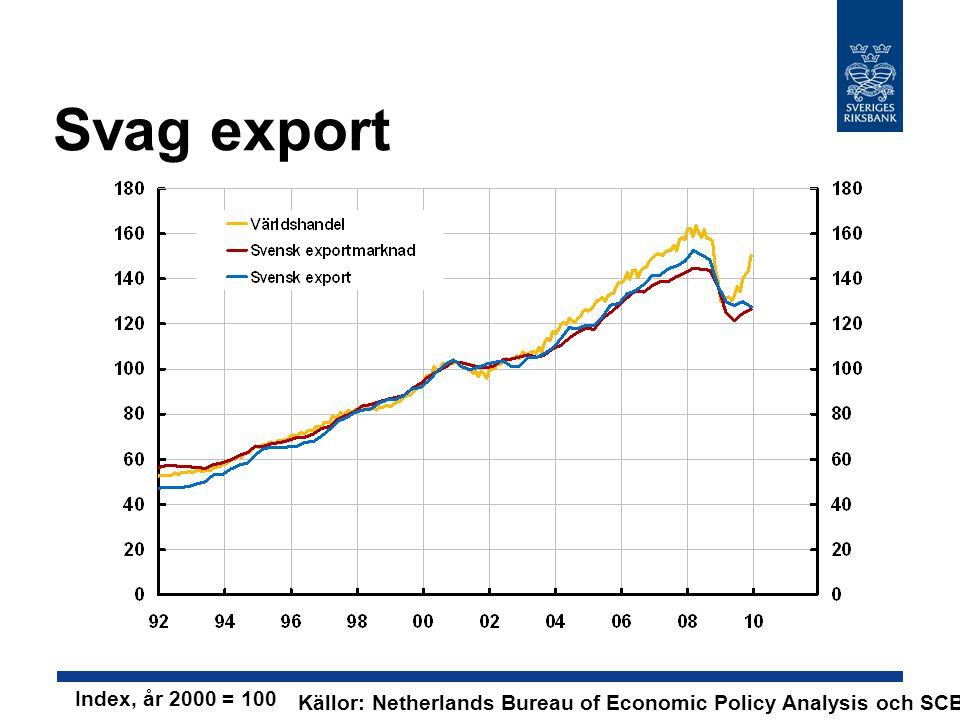 Svag export Index, år 2000 = 100 Källor: Netherlands Bureau of Economic Policy Analysis och SCB