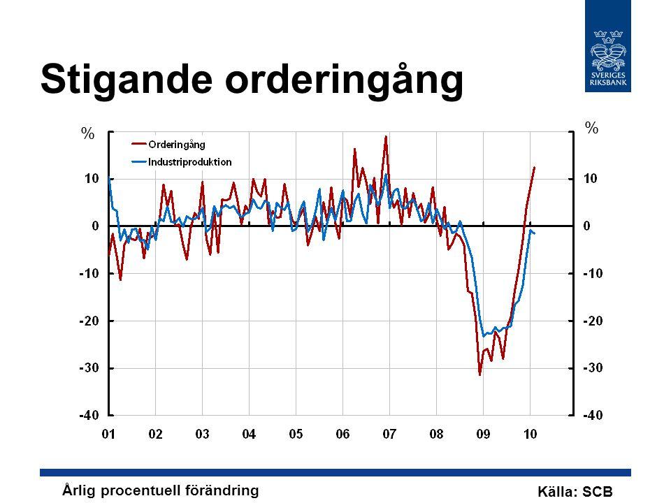 Stigande orderingång Källa: SCB % % Årlig procentuell förändring