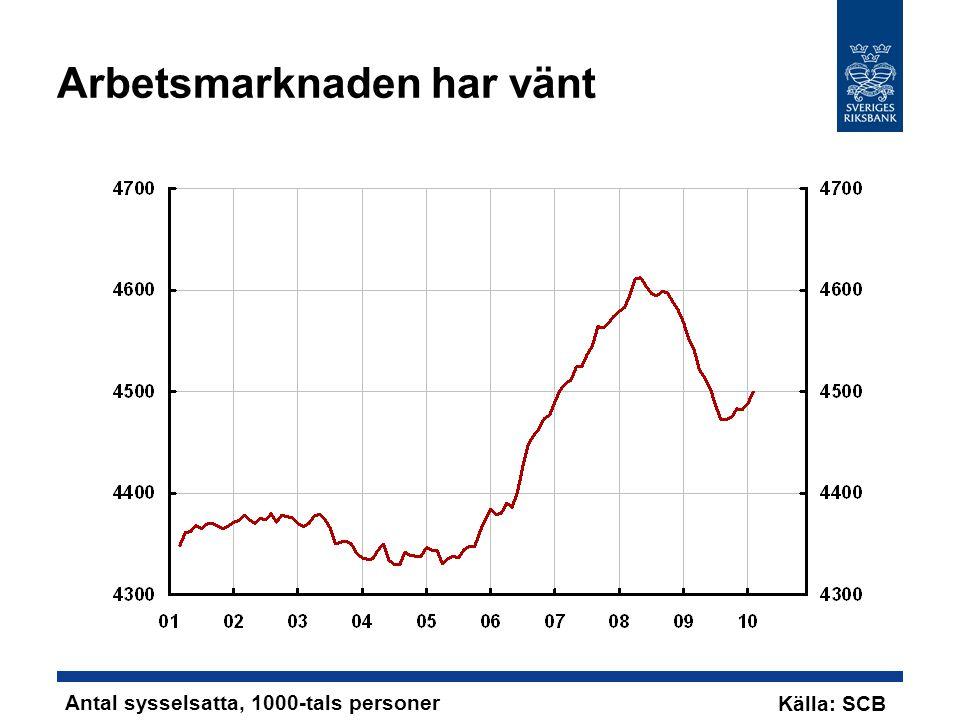 Arbetsmarknaden har vänt Antal sysselsatta, 1000-tals personer Källa: SCB