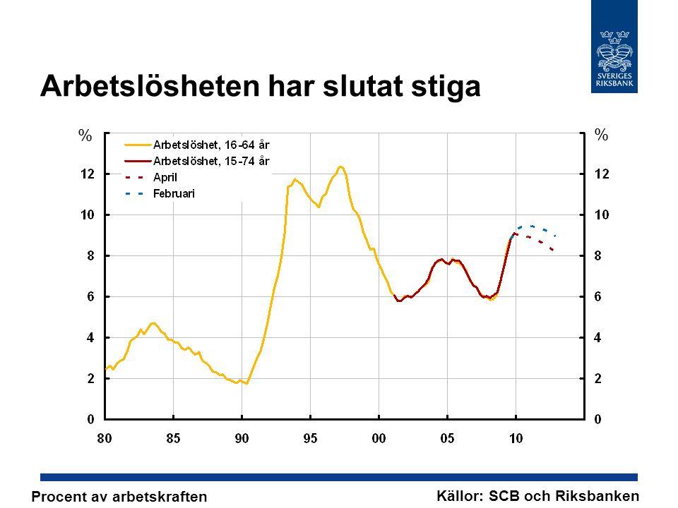 Arbetslösheten har slutat stiga % % Källor: SCB och Riksbanken Procent av arbetskraften