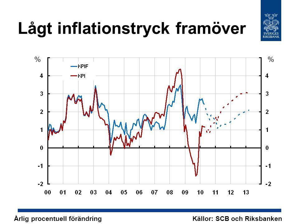 Lågt inflationstryck framöver % Årlig procentuell förändring Källor: SCB och Riksbanken