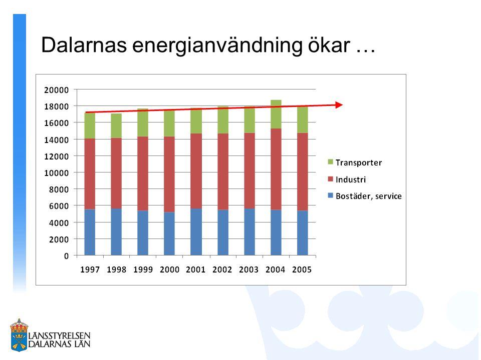 Dalarnas energianvändning ökar …