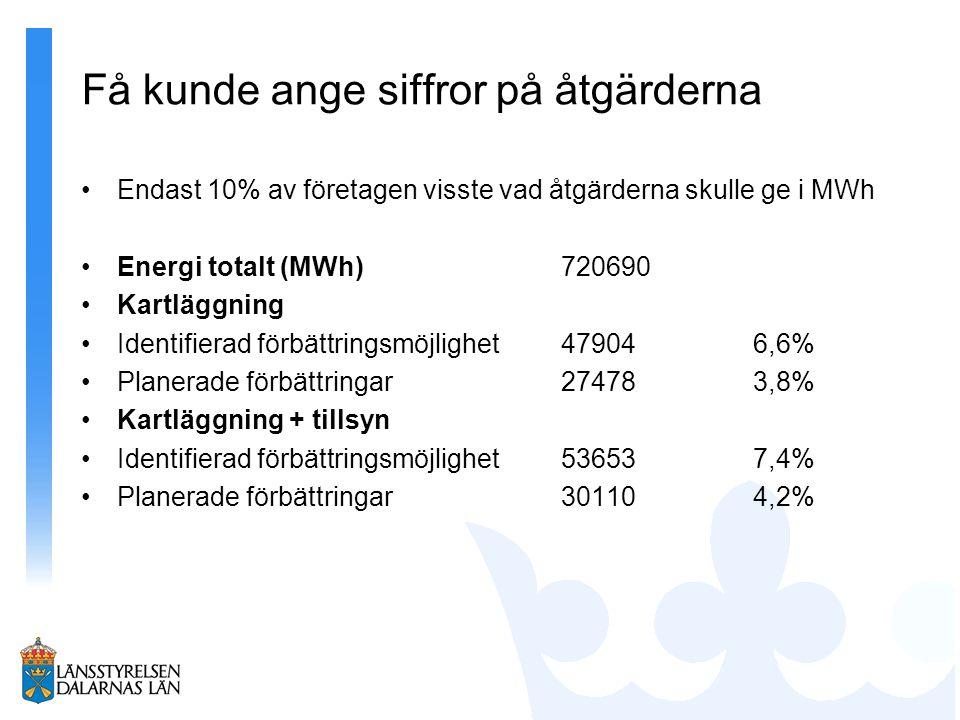 Få kunde ange siffror på åtgärderna Endast 10% av företagen visste vad åtgärderna skulle ge i MWh Energi totalt (MWh)720690 Kartläggning Identifierad förbättringsmöjlighet479046,6% Planerade förbättringar274783,8% Kartläggning + tillsyn Identifierad förbättringsmöjlighet536537,4% Planerade förbättringar301104,2%