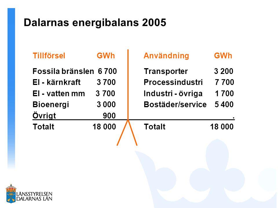 Dalarnas energibalans 2005 Tillförsel GWhAnvändning GWh Fossila bränslen 6 700Transporter 3 200 El - kärnkraft 3 700Processindustri 7 700 El - vatten mm 3 700 Industri - övriga 1 700 Bioenergi 3 000Bostäder/service 5 400 Övrigt 900.