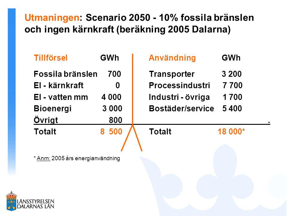 Utmaningen: Scenario 2050 - 10% fossila bränslen och ingen kärnkraft (beräkning 2005 Dalarna) Tillförsel GWhAnvändning GWh Fossila bränslen 700 Transporter 3 200 El - kärnkraft 0Processindustri 7 700 El - vatten mm 4 000Industri - övriga 1 700 Bioenergi 3 000Bostäder/service 5 400 Övrigt 800.