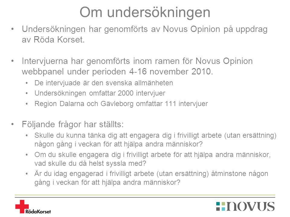 Om undersökningen Undersökningen har genomförts av Novus Opinion på uppdrag av Röda Korset. Intervjuerna har genomförts inom ramen för Novus Opinion w