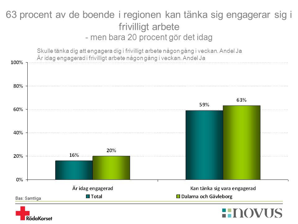 63 procent av de boende i regionen kan tänka sig engagerar sig i frivilligt arbete - men bara 20 procent gör det idag Bas: Samtliga Skulle tänka dig a