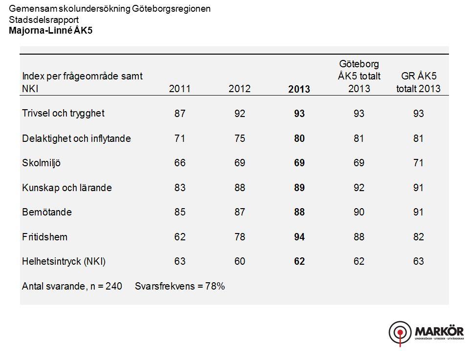 Gemensam skolundersökning Göteborgsregionen Stadsdelsrapport, Resultat uppdelat på kön Majorna-Linné ÅK5 Kunskap och lärande