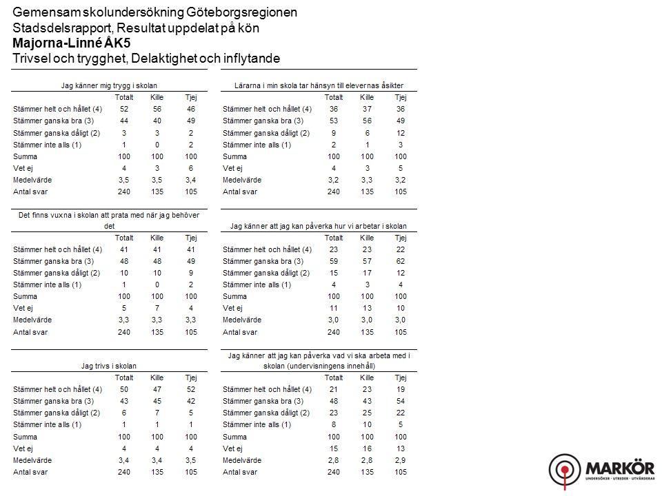 Gemensam skolundersökning Göteborgsregionen Stadsdelsrapport, Resultat uppdelat på kön Majorna-Linné ÅK5 Trivsel och trygghet, Delaktighet och inflytande