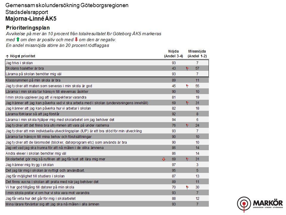 Gemensam skolundersökning Göteborgsregionen Stadsdelsrapport, Resultat uppdelat på kön Majorna-Linné ÅK5 Bemötande
