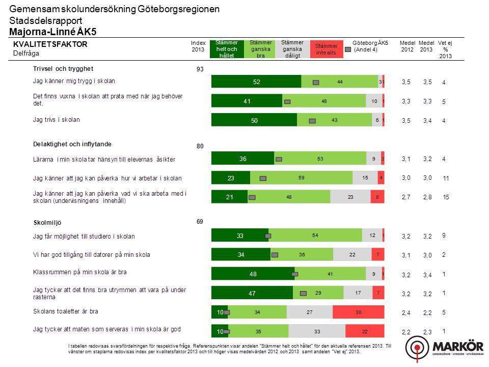 Gemensam skolundersökning Göteborgsregionen Stadsdelsrapport, Resultat uppdelat på kön Majorna-Linné ÅK5 Fritidshem