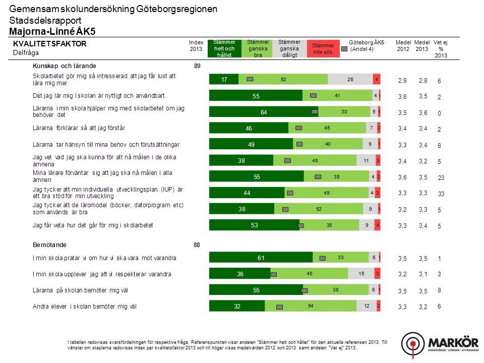 Gemensam skolundersökning Göteborgsregionen Stadsdelsrapport, Resultat uppdelat på kön Majorna-Linné ÅK5 Helhetsintryck