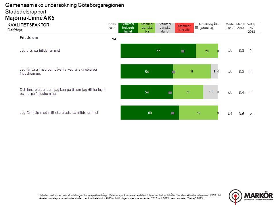 KVALITETSFAKTOR Delfråga Stämmer helt och hållet Stämmer ganska bra Stämmer ganska dåligt Stämmer inte alls Gemensam skolundersökning Göteborgsregionen Stadsdelsrapport Majorna-Linné ÅK5 Index 2013 I tabellen redovisas svarsfördelningen för respektive fråga.