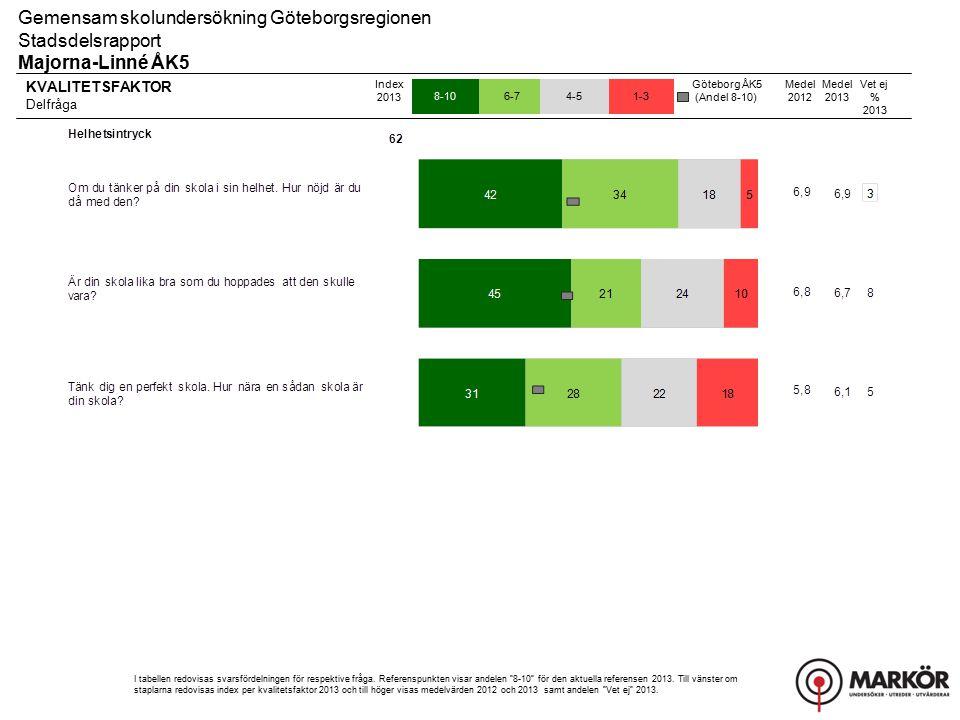 KVALITETSFAKTOR Delfråga 8-106-74-51-3 Gemensam skolundersökning Göteborgsregionen Stadsdelsrapport Majorna-Linné ÅK5 Index 2013 I tabellen redovisas svarsfördelningen för respektive fråga.