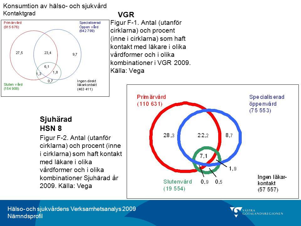 Hälso- och sjukvårdens Verksamhetsanalys 2009 Nämndsprofil Figur F-1. Antal (utanför cirklarna) och procent (inne i cirklarna) som haft kontakt med lä