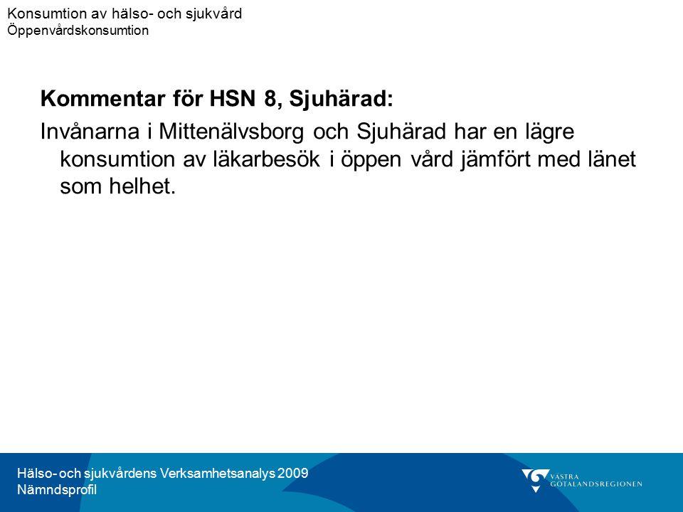 Hälso- och sjukvårdens Verksamhetsanalys 2009 Nämndsprofil Kommentar för HSN 8, Sjuhärad: Invånarna i Mittenälvsborg och Sjuhärad har en lägre konsumtion av läkarbesök i öppen vård jämfört med länet som helhet.