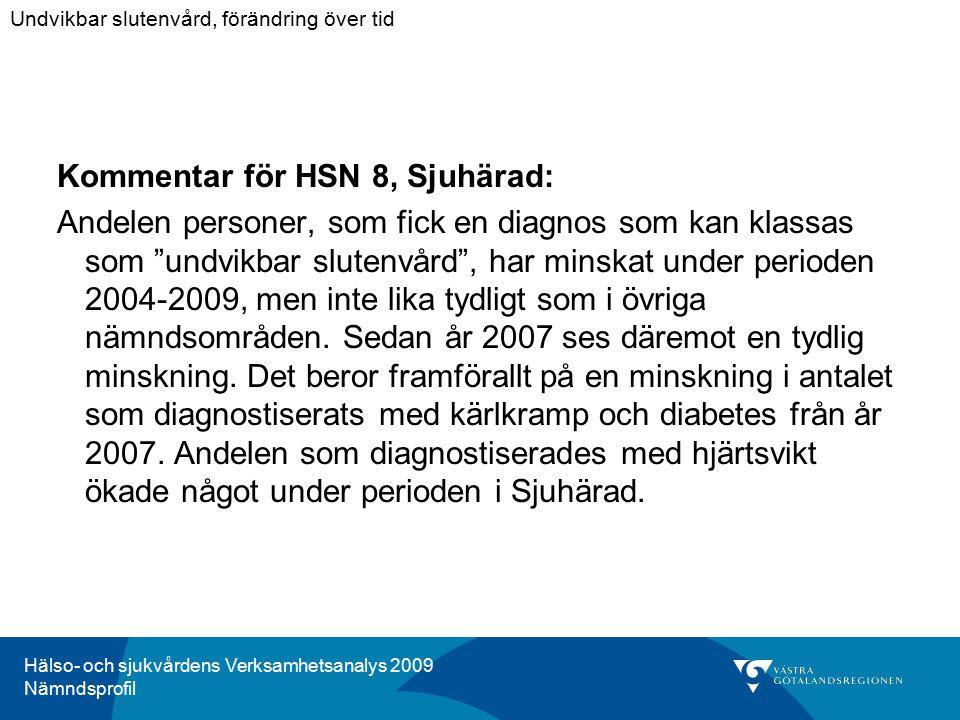 Hälso- och sjukvårdens Verksamhetsanalys 2009 Nämndsprofil Kommentar för HSN 8, Sjuhärad: Andelen personer, som fick en diagnos som kan klassas som undvikbar slutenvård , har minskat under perioden 2004-2009, men inte lika tydligt som i övriga nämndsområden.