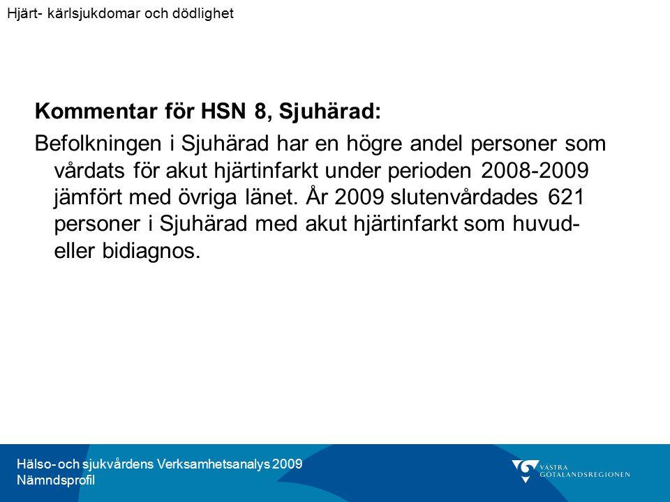 Hälso- och sjukvårdens Verksamhetsanalys 2009 Nämndsprofil Kommentar för HSN 8, Sjuhärad: Befolkningen i Sjuhärad har en högre andel personer som vårdats för akut hjärtinfarkt under perioden 2008-2009 jämfört med övriga länet.