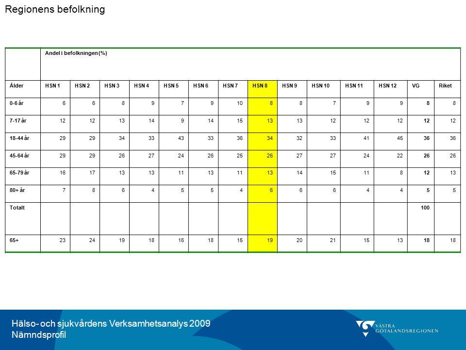 Hälso- och sjukvårdens Verksamhetsanalys 2009 Nämndsprofil Andel i befolkningen (%) ÅlderHSN 1HSN 2HSN 3HSN 4HSN 5HSN 6HSN 7HSN 8HSN 9HSN 10HSN 11HSN