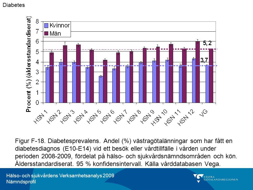 Hälso- och sjukvårdens Verksamhetsanalys 2009 Nämndsprofil Figur F-18. Diabetesprevalens. Andel (%) västragötalänningar som har fått en diabetesdiagno