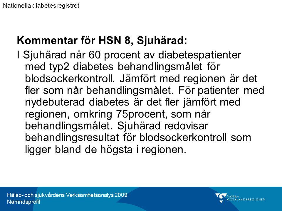 Hälso- och sjukvårdens Verksamhetsanalys 2009 Nämndsprofil Kommentar för HSN 8, Sjuhärad: I Sjuhärad når 60 procent av diabetespatienter med typ2 diabetes behandlingsmålet för blodsockerkontroll.