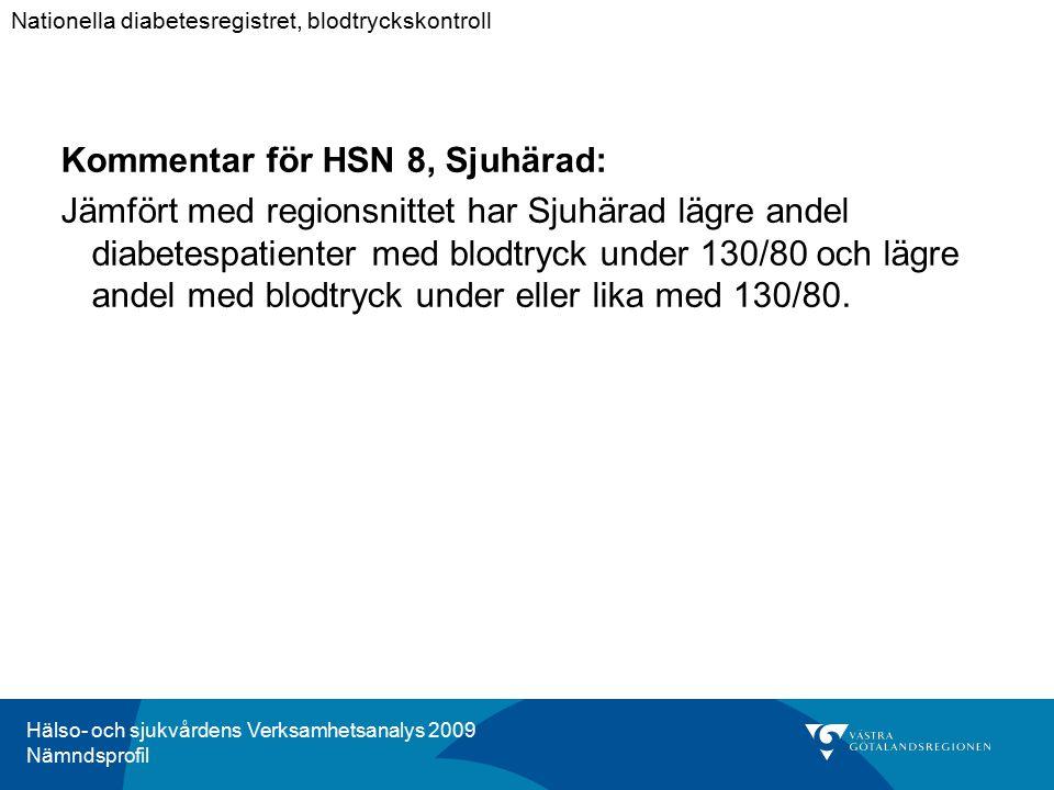 Hälso- och sjukvårdens Verksamhetsanalys 2009 Nämndsprofil Kommentar för HSN 8, Sjuhärad: Jämfört med regionsnittet har Sjuhärad lägre andel diabetesp