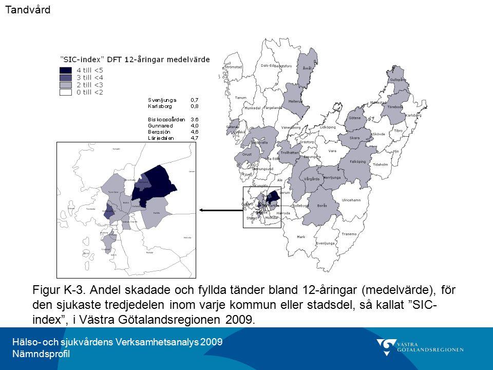 Hälso- och sjukvårdens Verksamhetsanalys 2009 Nämndsprofil Figur K-3. Andel skadade och fyllda tänder bland 12-åringar (medelvärde), för den sjukaste