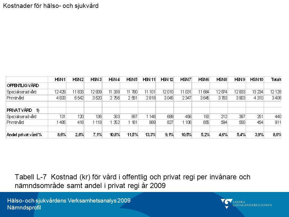 Hälso- och sjukvårdens Verksamhetsanalys 2009 Nämndsprofil Tabell L-7 Kostnad (kr) för vård i offentlig och privat regi per invånare och nämndsområde