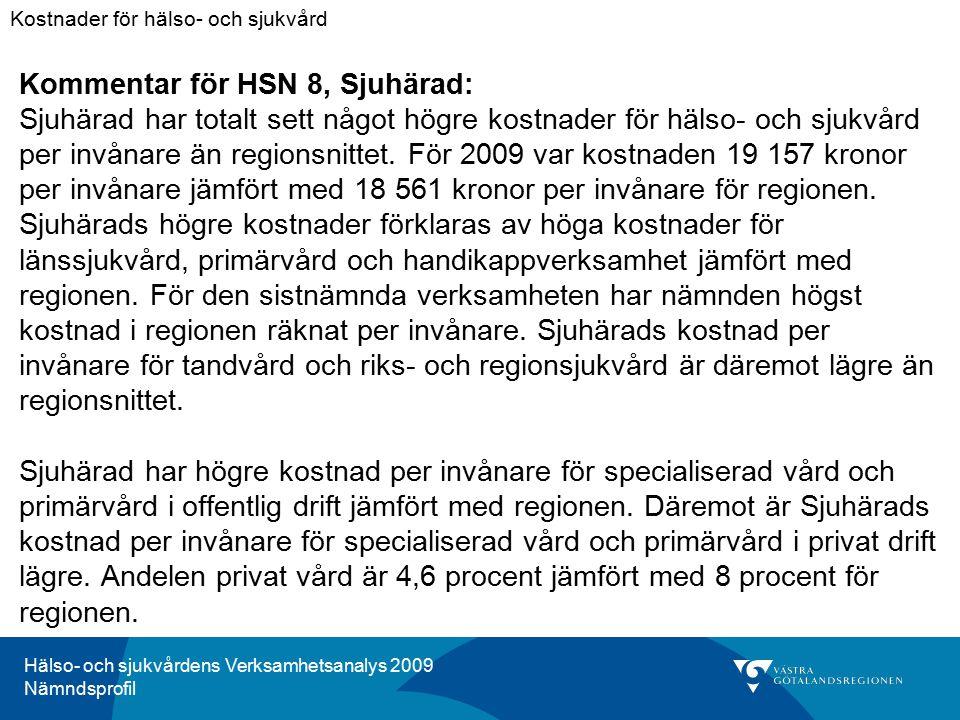Hälso- och sjukvårdens Verksamhetsanalys 2009 Nämndsprofil Kommentar för HSN 8, Sjuhärad: Sjuhärad har totalt sett något högre kostnader för hälso- och sjukvård per invånare än regionsnittet.