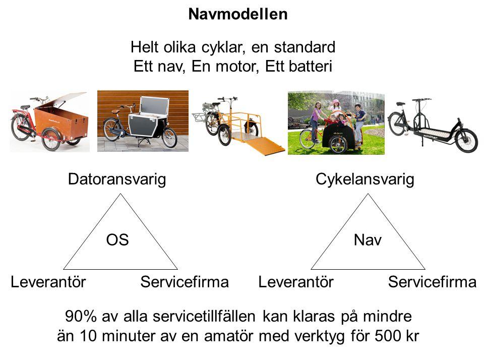 Helt olika cyklar, en standard Ett nav, En motor, Ett batteri Datoransvarig ServicefirmaLeverantör OS Cykelansvarig ServicefirmaLeverantör Nav 90% av alla servicetillfällen kan klaras på mindre än 10 minuter av en amatör med verktyg för 500 kr Navmodellen