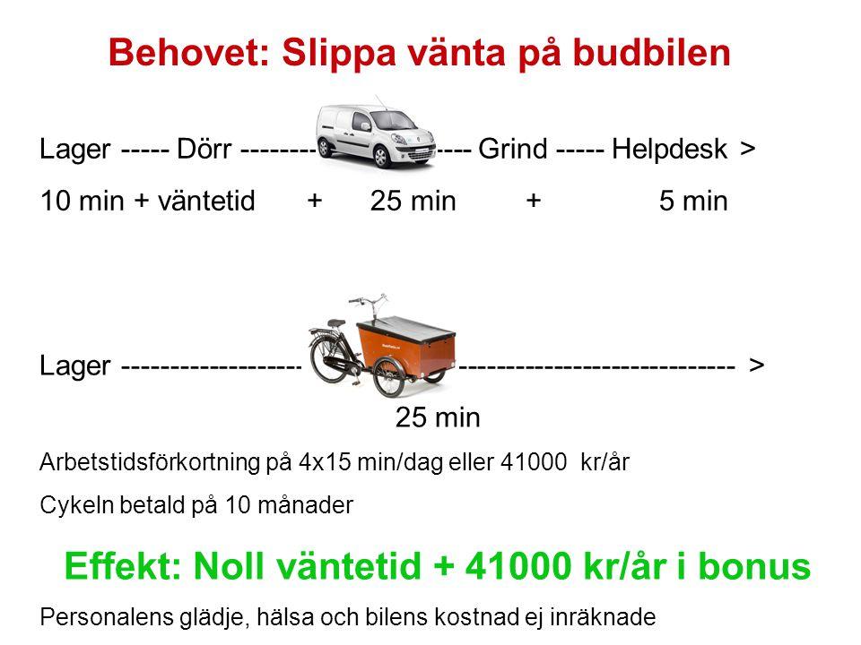 Behovet: Slippa vänta på budbilen Lager ----- Dörr ------------------------ Grind ----- Helpdesk > 10 min + väntetid + 25 min + 5 min Lager ---------------------------------------------------------------- > 25 min Arbetstidsförkortning på 4x15 min/dag eller 41000 kr/år Cykeln betald på 10 månader Effekt: Noll väntetid + 41000 kr/år i bonus Personalens glädje, hälsa och bilens kostnad ej inräknade