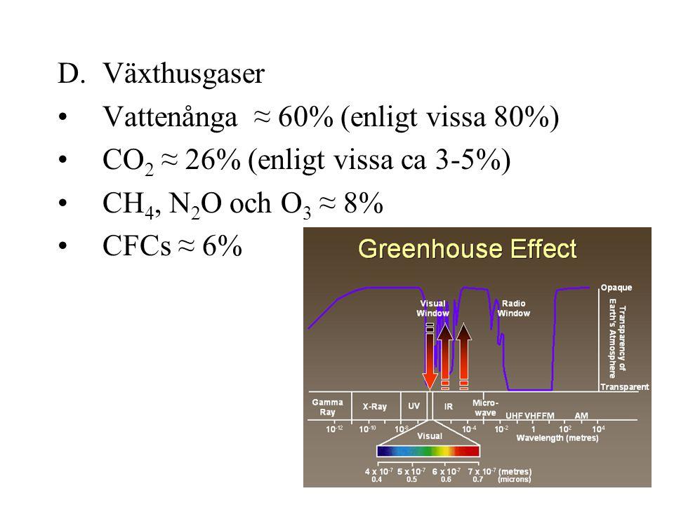 D.Växthusgaser Vattenånga ≈ 60% (enligt vissa 80%) CO 2 ≈ 26% (enligt vissa ca 3-5%) CH 4, N 2 O och O 3 ≈ 8% CFCs ≈ 6%