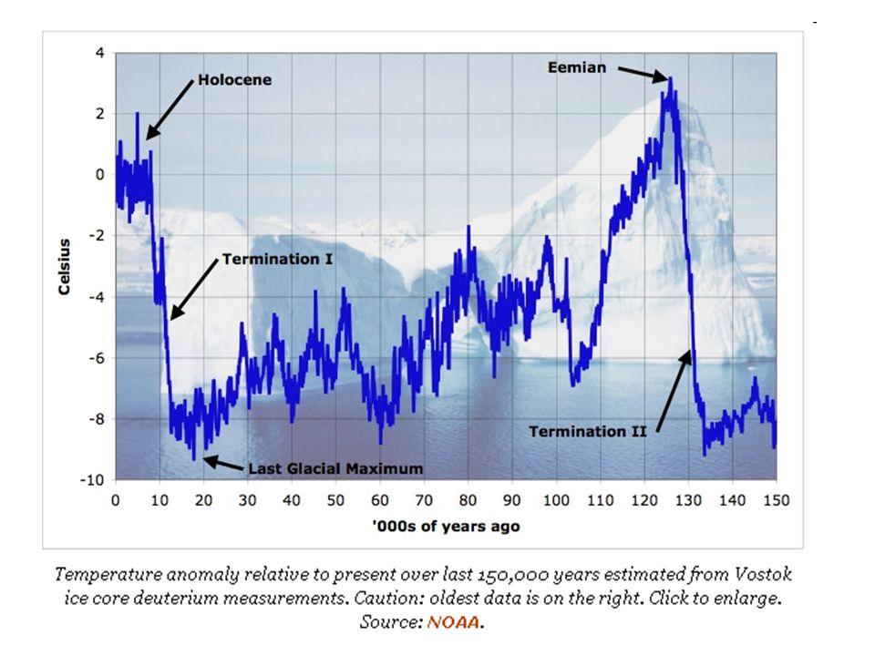 Orsakerna till klimatvariationer Externa faktorer