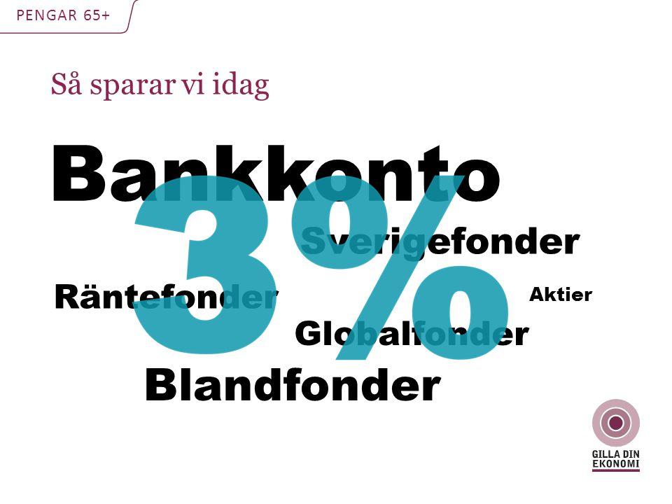 Så sparar vi idag PENGAR 65+ Bankkonto Blandfonder Aktier Sverigefonder Globalfonder Räntefonder